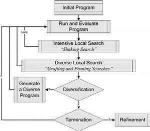 Tabu Programming Structure