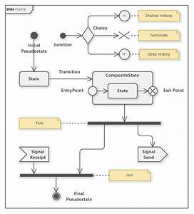 State Machine Diagram  Uml