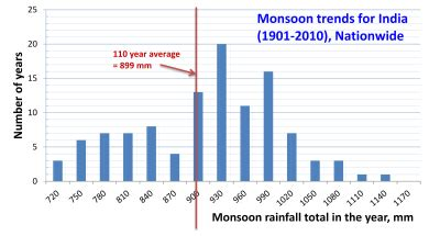 monsoon  south asia wikipedia