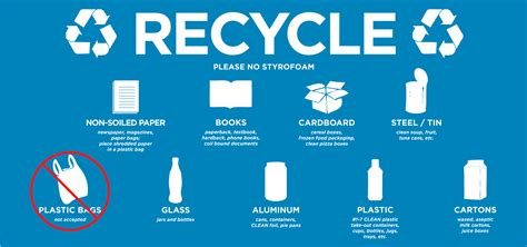 Know What You Can Recycle