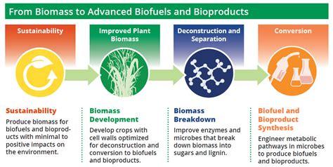 bioenergy doe mission focus