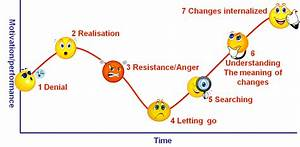 Phases Of Change  Phase 3  Resistance  Anger  And Phase 4