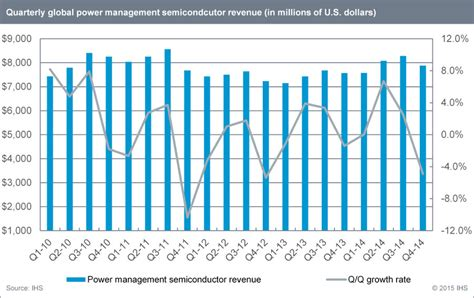 Semiconductor Management Pictures to Pin on Pinterest ...