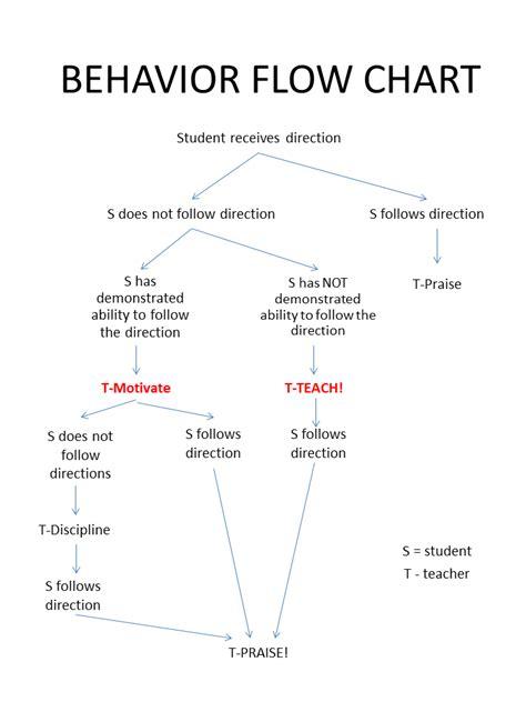 square pegs behavior flow chart