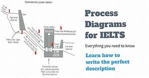 How To Describe A Process Diagram  Ielts Writing Task 1