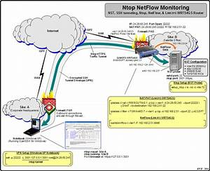 Ntop Netflow With A Wrt54gs Firewall  Router And Nst Probe