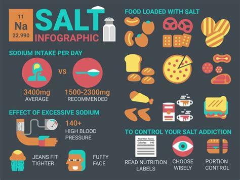symptoms    sodium salt power  positivity