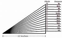 pitch of a roof What does Roof Pitch Mean?|DCI Products