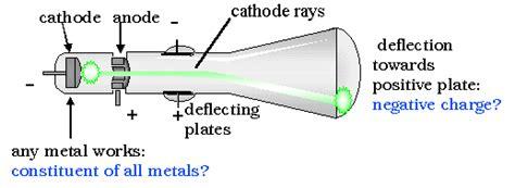 The Atomic Theory Matter Summary