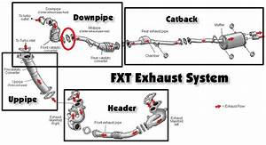 Exhaust Catback Vs Axleback