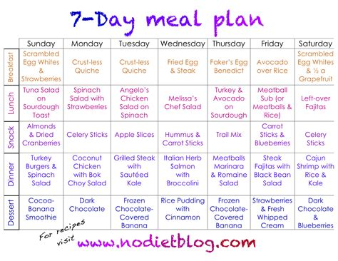 7 Day Meal Plan The No Diet Diet