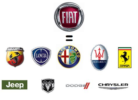 Volkswagen Ag Is Not The Only One To Own Several Brands