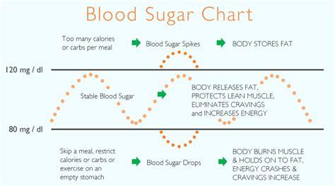 warning signs   blood sugar levels  high