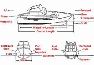 Motor Boat Diagram Port Starboard