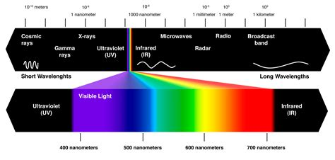 what is ultraviolet light education explaining uv radiation to a 6 year