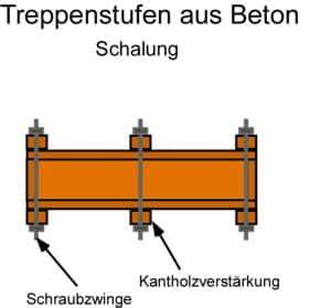Treppenstufen Beton Gießen by Anleitung Beton Arbeitsplatte Selber Machen Frag Den