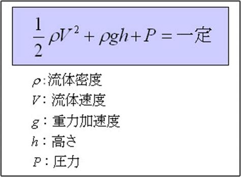 ベルヌーイ の 定理 導出