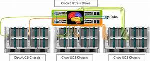 Aarondelp Com  Cisco Ucs Vs Ibm And Hp