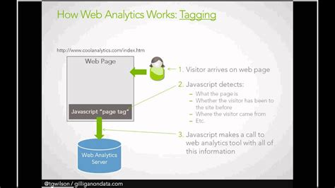 web analytics tagging and tracking explained youtube