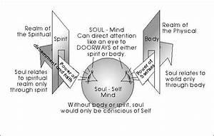 Spiritual Presence Diagram
