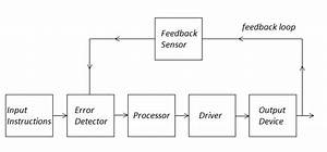 General Block Diagram Of Control System