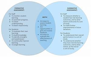 Summative Assessment Overview  Purposes  And Its Best Tech