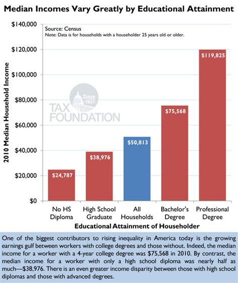 Putting A On America S Tax Returns A Putting A On America 39 S Tax Returns Chart 24 Tax
