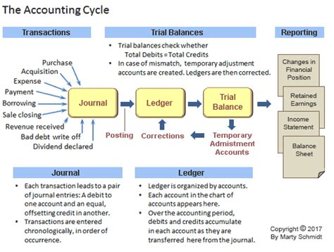accounting cycle steps defined explained  illustrated