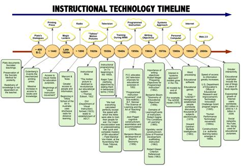 Instructional Technology Timeline  Instructional. Sample Of Training Bond Agreement Sample. Sample Security Consultant Resumes Template. Rfi Template. Apa Title Page Example 2013. Sr Business Analyst Resumes Template. Proposed Social Security Changes. Stats About Video Games Template. Sample Of Media Partnership Proposal Sample