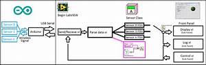 Architecture For Multiple Sensors Through Usb Input