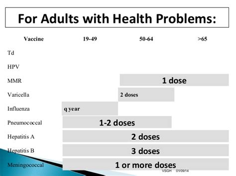 hepatitis b vaccine schedule immunisation schedule