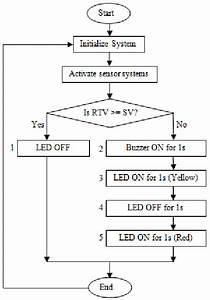 The System Block Diagram Of The Intelligent Light Sensor Using