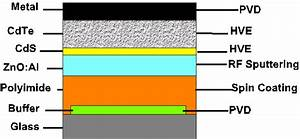 Transmission Spectra Of Polyimide Films And Cds With