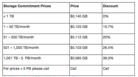 azure table storage pricing azure storage prices meet amazon s3 storage cloud itnews
