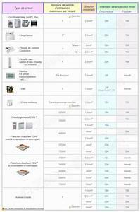 Section De Cable électrique : norme lectrique 2014 2015 normes installation lectricit ~ Dailycaller-alerts.com Idées de Décoration