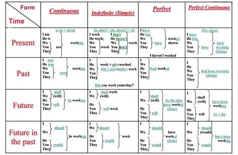 learn english     chart  english verb tenses onejivecom