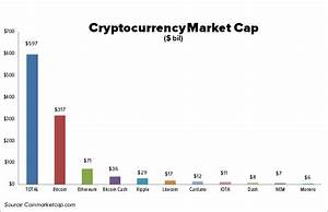 Bitcoin Dominance Chart 13 Cryptocurrency Facts Total Cryptocurrency Market Cap