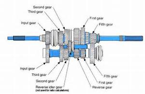 Alfa img - Showing > Speed Manual Transmission Diagram