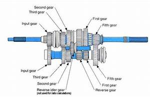 What Are The Four Main Shafts Found In The Gear Box