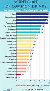 Coffee Drinks Chart How Harmful Is Soda For Your Teeth Dr Amini