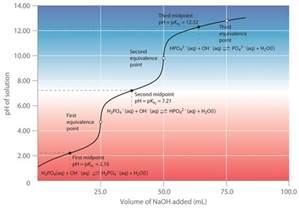 Phosphoric Acid Titration Curve
