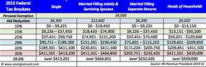 2015 Tax Brackets And Other Federal Taxation Updates