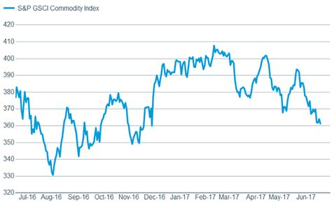 commodities research bureau schwab market perspective shifting sentiment charles