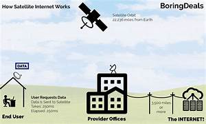 Voip Over Satellite Internet  The Cable