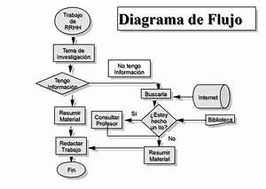 Ihi Informatica Area Ii  Algoritmos Y Diagramas De Flujo