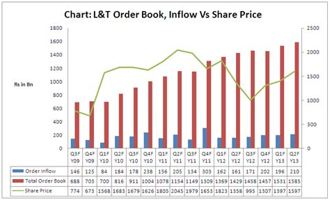 chart   day lts order book size  stock performance financepost