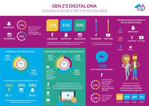 The Digital DNA of Gen Z | The Social Media Habits of ...