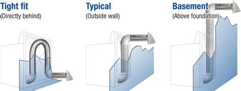 dryer installation applications