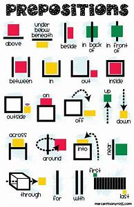 Prepositions Printable Anchor Chart (Poster) - The Teacher ...