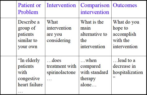 pico research paper examples picot nursing examples  essays